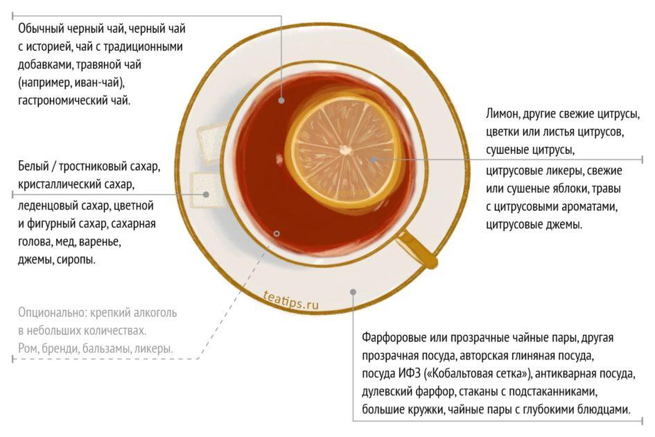 Базовое русское чаепитие. Иллюстрация Таиры Шумаковой